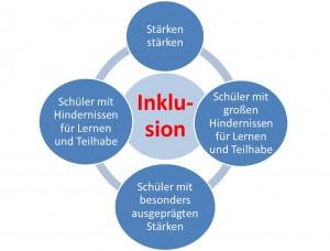 Grafik_Inklusion01